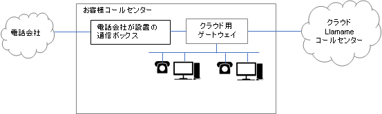 Llamame_cc_configuration_diagram